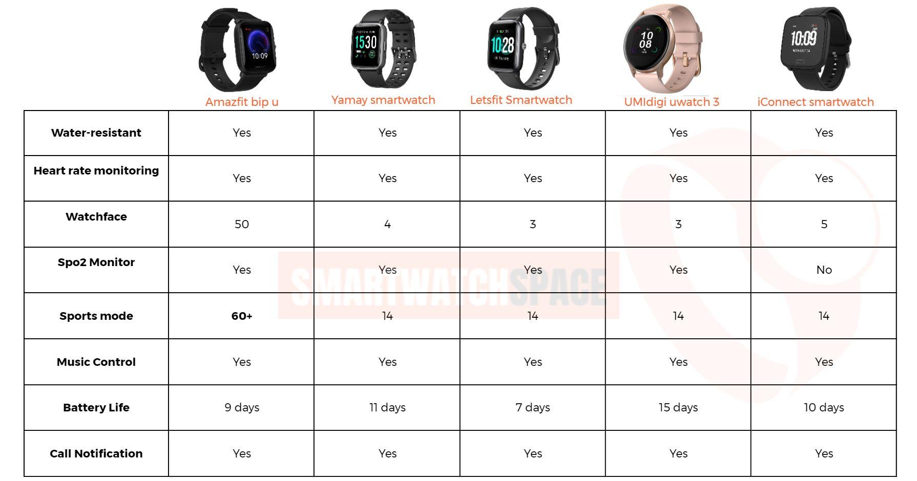 Comparison under 50 smartwatches